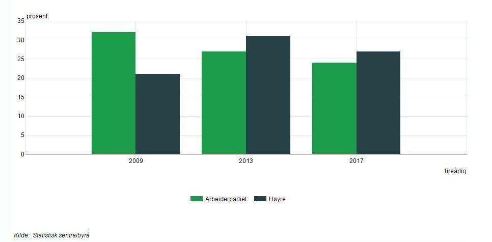 Klikk på bildet for å forstørre. De to siste valgene har Høyre flere mannlige velgere enn Arbeiderpartiet.