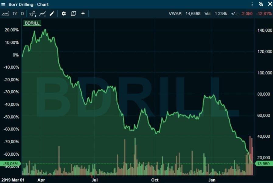 Klikk på bildet for å forstørre. NED 90 PROSENT: Borrr Drilling har falt 90 prosent i verdi siden i fjor vår, Celina Midelfart har et kurstap på 200 millioner.