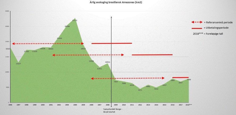 Klikk på bildet for å forstørre. KUTTENE FØR NORGE: Brasil reduserte avskogningen betydelig før Norge kom med milliardstøtten. De siste årene har avskogingen faktisk økt, samtidig som Norge har betalt milliarder.