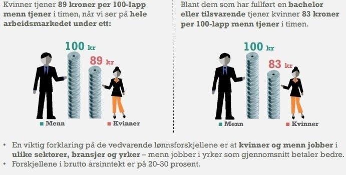 Klikk på bildet for å forstørre. LØNNSFORSKJELLER: Forskjellene jevnes noe ut av skatt, der menn betaler betydelig mer enn kvinner.