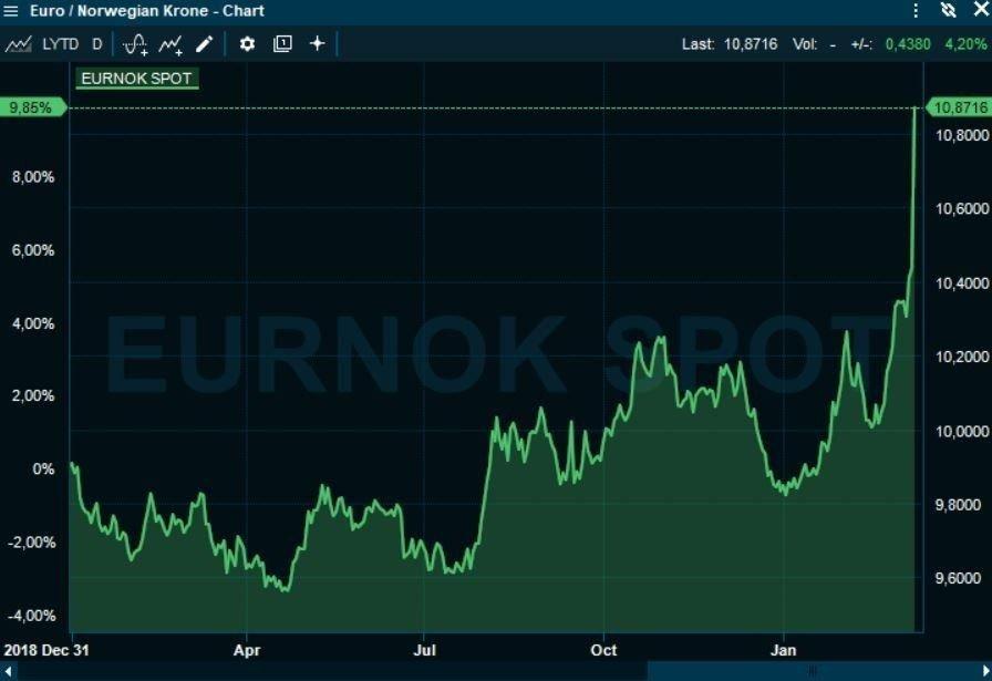 Klikk på bildet for å forstørre. FULLSTENDIG KOLLAPS: Kronen noteres til rekordsvake 10,87 mot euro, det desidert svakeste nivået noensinne.