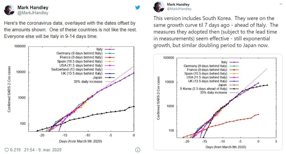 Klikk på bildet for å forstørre. Dataanalytikeren Mark Handley fra London tror USA og flere andre land kan komme under karantene som i Italia, bare i løpet av noen uker.