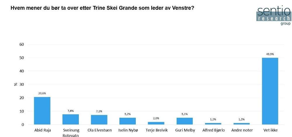 Klikk på bildet for å forstørre. Graf som viser hvilke personer i partiet Venstre de spurte vil ha som ny leder.
