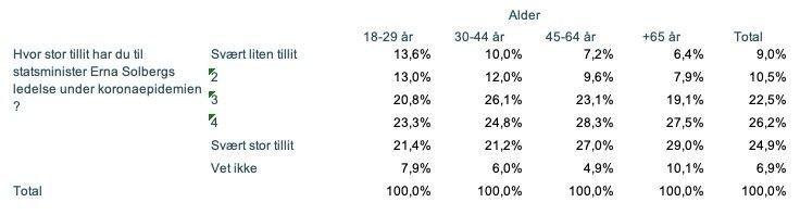 Klikk på bildet for å forstørre. TILLIT TIL ERNA SOLBERG: Over halvparten har stor eller svært stor tillit til statsminister Erna Solbergs ledelse.
