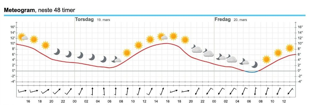 Klikk på bildet for å forstørre. METEOGRAM: Slik ser værutsiktene og temperaturutsiktene ut for Oslo de neste dagene, ifølge meteogrammet på yr.no.