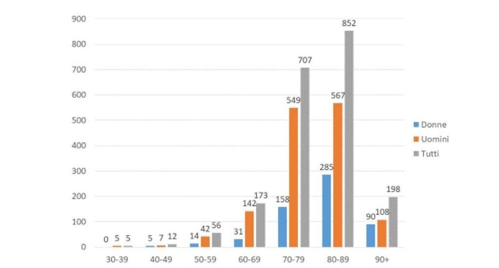Klikk på bildet for å forstørre. Her er aldersfordelingen blant de døde i Italia da rapporten ble skrevet. Det er langt flere menn enn kvinner som dør, og de fleste døde er eldre. Donne = kvinner. Uomini = menn. Tutti = alle.