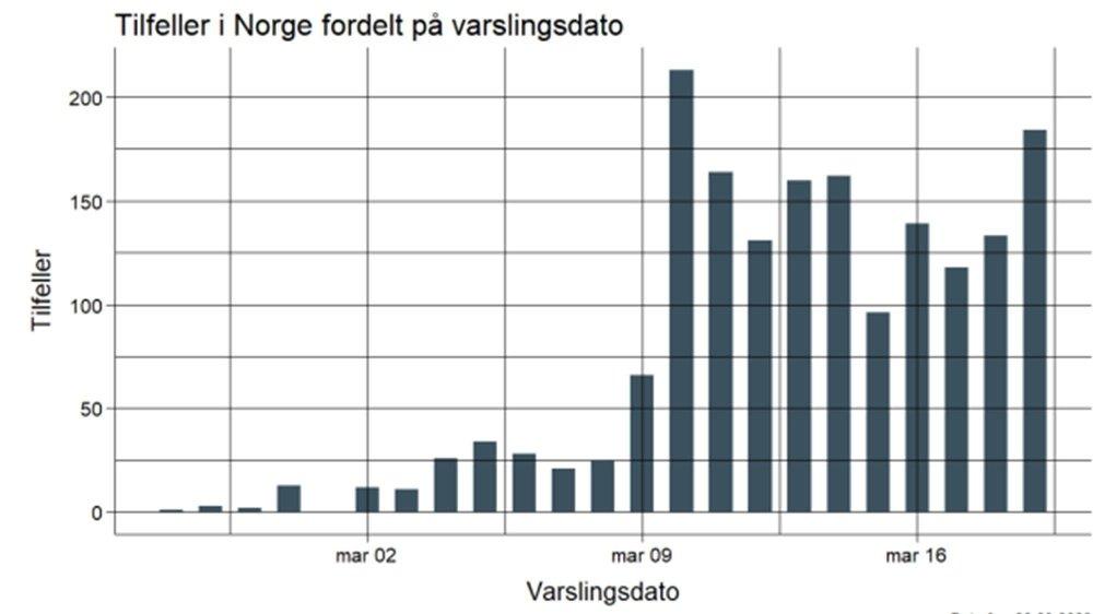 Klikk på bildet for å forstørre. Utviklingen i antall påviste, nye smittetilfeller i Norge.