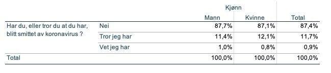 Klikk på bildet for å forstørre. INTERVJUUNDERSØKELSE: Over 12 prosent tror eller tror de vet at de har vært koronasmittet.