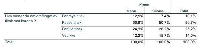 Klikk på bildet for å forstørre. STØTTER TILTAK: Over halvparten av befolkningen mener at koronatiltakene er passe.