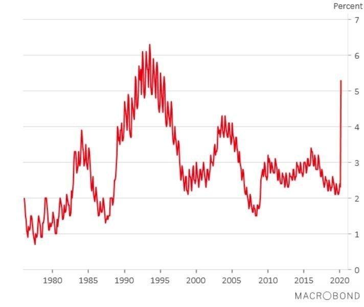 Klikk på bildet for å forstørre. RETT OPP: Arbeidsledigheten har gått rett til værs og nærmer seg faretruende nivåene fra begynnelsen av 90-tallet.