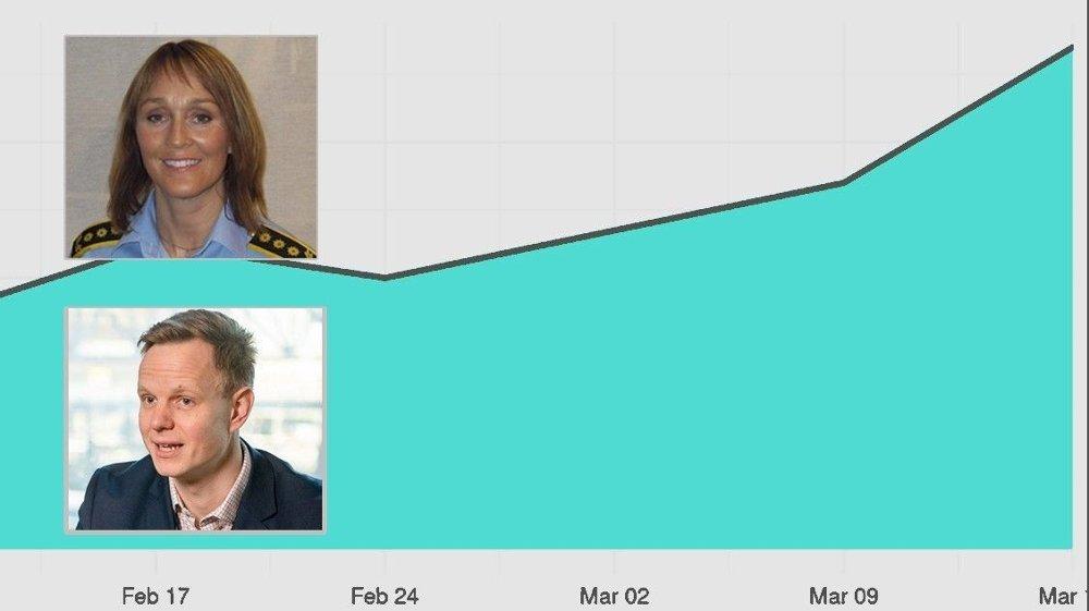 Klikk på bildet for å forstørre. EKSPLOSIV VEKST: Kurven viser at antallet forsøk på investeringsbedrageri i uken har vokst fra litt over 20 til over 60 fra februar til mars. Christina Rooth i Oslo Politidistrikt og DNBs svindelekspert Terje A. Fjeldvær advarer kunder mot epost og telefoner fra ekstra hyggelige investeringsrådgivere.