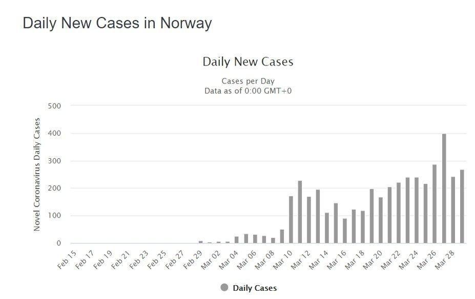 Klikk på bildet for å forstørre. TIL SAMMENLIGNING: De norske tallene. Flere smittes her til lands, men ellers ligner diagrammet litt på det danske.