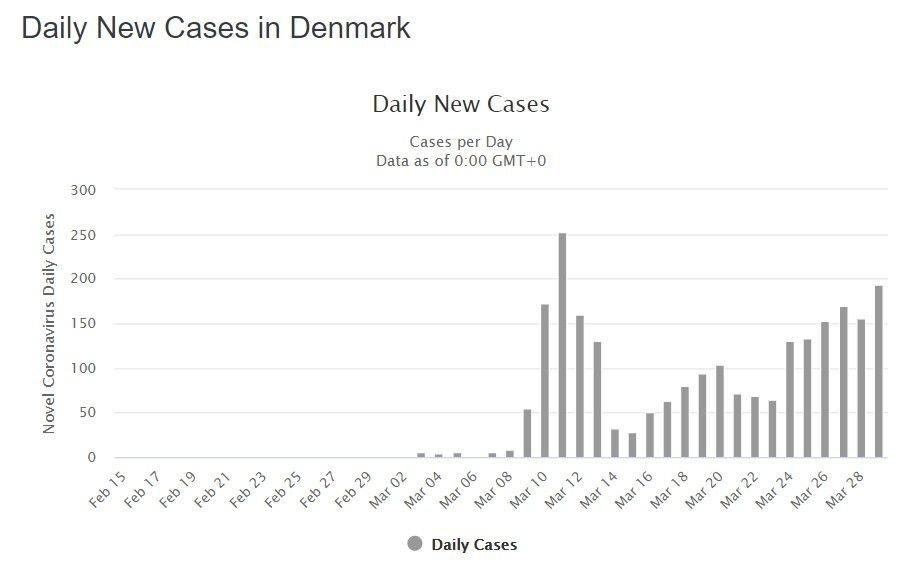 Klikk på bildet for å forstørre. For tidlig å juble? Det er ikke noe som tyder på at antallet nye smittetilfeller går ned for danskene.