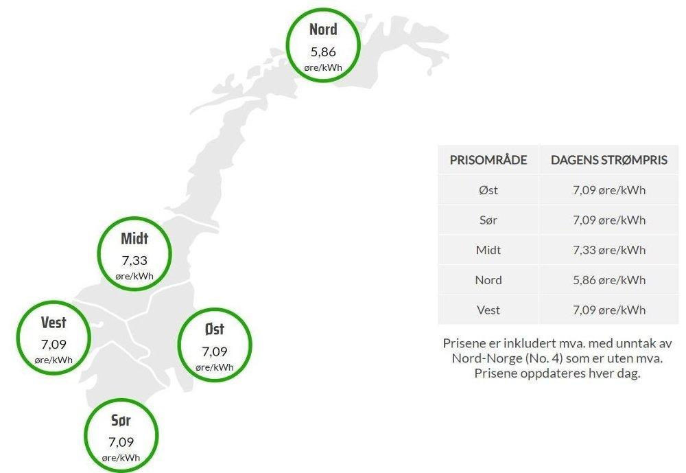 Klikk på bildet for å forstørre. REKORDLAVT: Man kan nå kjøpe inn strøm til 7 øre per kWh, inklusive moms, ifølge kraftbørsen Nordpool.
