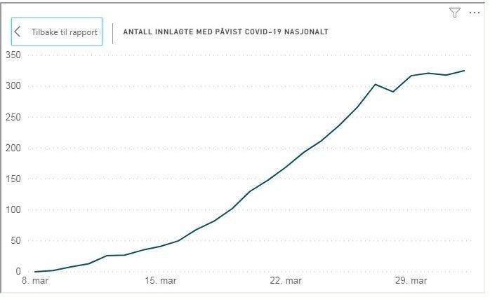 Klikk på bildet for å forstørre. Grafen viser antall innlagte med påvist covid-19 i Norge. 1. april var det registrert 325 innlagte. Kurven viser at antall innlagte har begynt å flate ut.