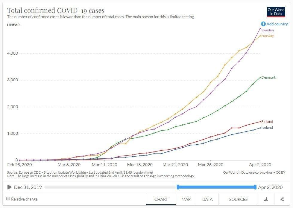 Klikk på bildet for å forstørre. NYLIG FORBI: Frem til torsdag lå Norge over Sverige i antall smittetilfeller, men dette har sin forklaring.