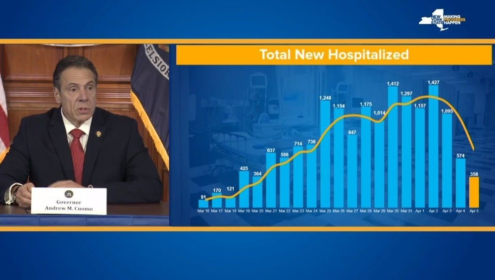 Klikk på bildet for å forstørre. New Yorks guvernør Andrew Cuomo viste på mandag de ferske tallene som viser nedgang i antall sykehusinnleggelser i New York.