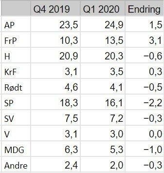 Klikk på bildet for å forstørre. Nettavisens partibarometer, 1. kvartal 2020.