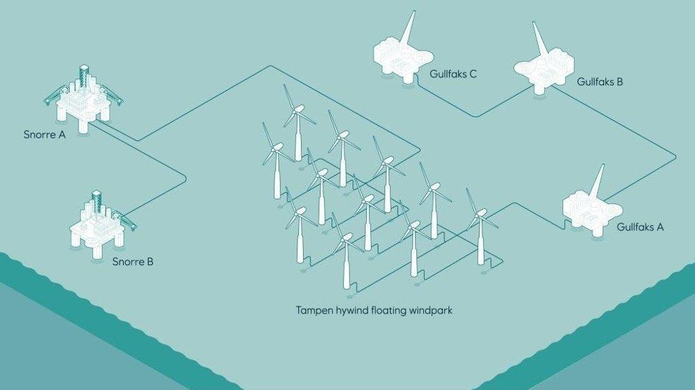 Klikk på bildet for å forstørre. FORSYNER OLJEPLATTFORMENE: Snorre- og Gullfaksplattformene blir de første i verden som skal forsynes med kraft fra en flytende havvindpark.