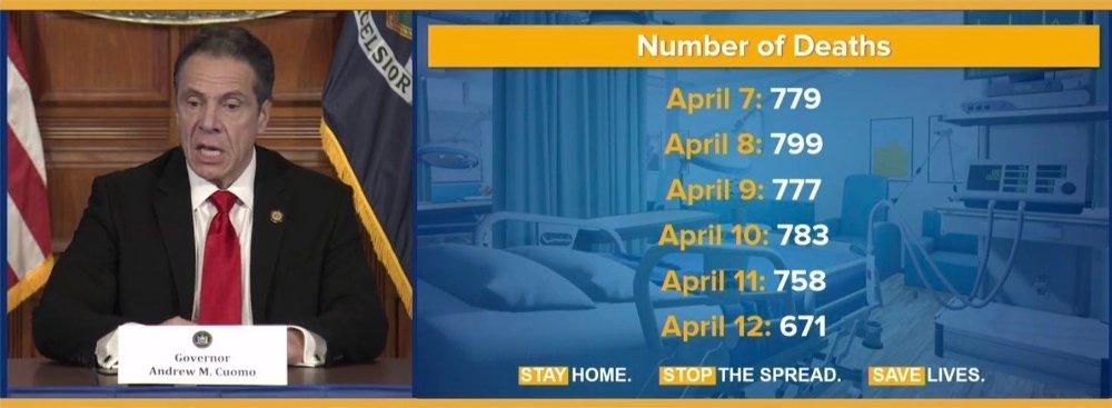 Klikk på bildet for å forstørre. De siste dagene har godt over 700 personer dødd av koronaviruset i New York, men på søndag gikk tallet under 700 for første gang på flere dager. Her er guvernør guvernør Andrew Cuomo på mandagens pressekonferanse.
