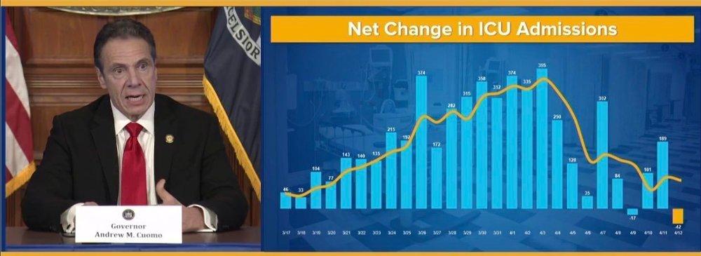 Klikk på bildet for å forstørre. Guvernør Andrew Cuomo kunne på mandag viser frem tall som viser at antall innleggelser på intensivavdelingene i New York går kraftig ned.