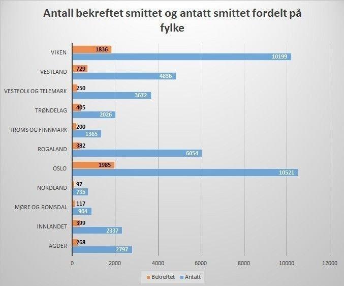 Klikk på bildet for å forstørre. FHIs antakelser om antall smittede fordelt på fylke, sammenlignet med de bekreftede smittetilfellene.