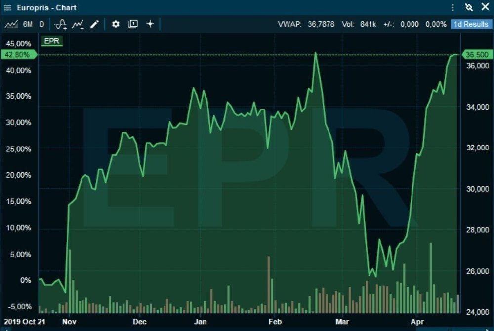 Klikk på bildet for å forstørre. TILBAKE IGJEN: Europris-aksjen handles nå på nivåer som før aksjen begynte å stupe for to måneder siden.