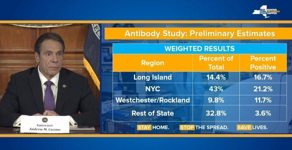Klikk på bildet for å forstørre. Testene viste at 21,2 prosent i New York City var smittet.