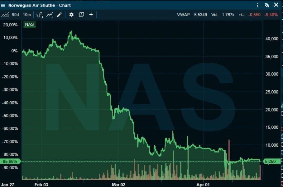 Klikk på bildet for å forstørre. AKSJESTUP: Norwegian-aksjen har stupt over 85 prosent de seneste tre månedene og handles nå til rett over 5 kroner.