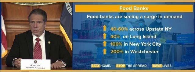 Klikk på bildet for å forstørre. Behovet for utdeling av mat har eksplodert i New York som en følge av koronakrisen. Her viser guvernør Andrew Cuomo frem tall på mandagens pressekonferanse.