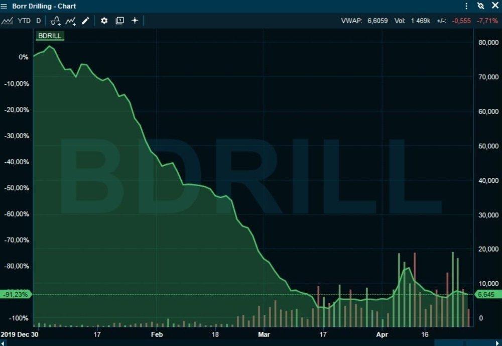 Klikk på bildet for å forstørre. NED 90 PROSENT: Borr Drilling er verdt langt under milliarden, enkelte analytikere frykter konkurs.