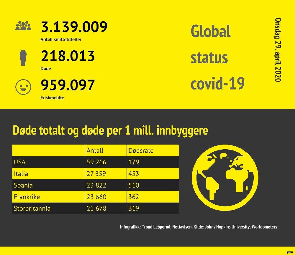 Klikk på bildet for å forstørre. Onsdag 29. april er dette global status for koronapandemien; over 3 millioner smittetilfeller og over 200.000 døde.