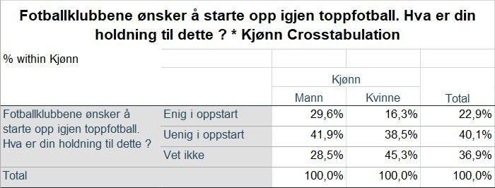 Klikk på bildet for å forstørre. NEGATIVE: Det er et flertall som ikke synes det er riktig å starte opp toppfotballen i Norge.