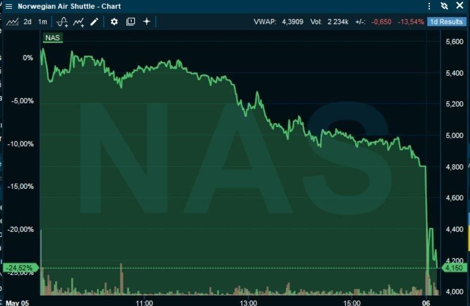 Klikk på bildet for å forstørre. RETT NED FRA START: Norwegian-aksjen faller rundt 10 prosent fra start onsdag etter den lave tegningskursen i kapitalutvidelsen. Men det blir ikke mange tilgjengelige aksjer å få kjøpt.