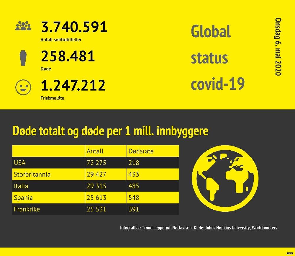 Klikk på bildet for å forstørre. ONSDAG 6. MAI: Global covid-19-status onsdag 6. mai. Tallene er hentet fra oversikten på Worldometers.