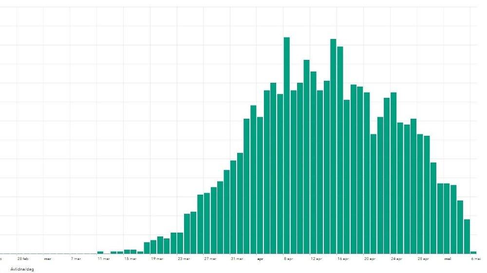 Klikk på bildet for å forstørre. FALLENDE KURVE: Grafen viser antall døde med covid-19 per dag fra mars og til og med 6. mai. Det er et visst etterslep i rapporteringen.