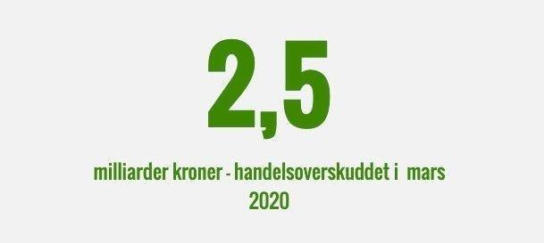 Klikk på bildet for å forstørre. Skjermbilde fra Statistisk sentralbyrå viser at Norge gikk med 2,5 milliarder i handelsoverskudd selv i en krisemåned som mars.