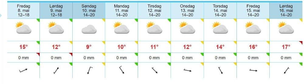 Klikk på bildet for å forstørre. OSLO: Slik ser langtidsvarselet ut for Oslo.