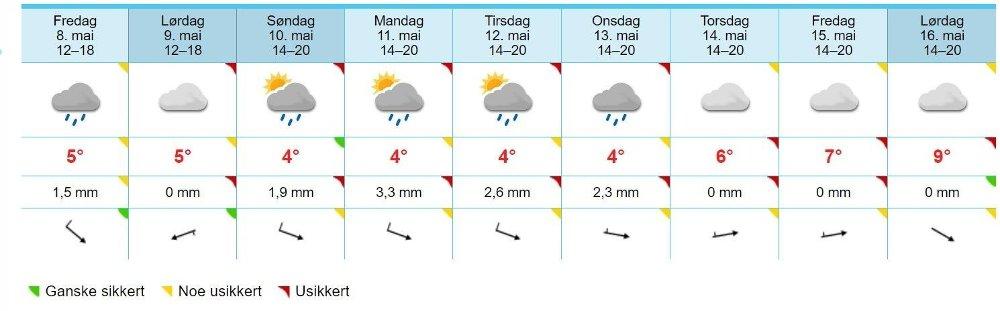 Klikk på bildet for å forstørre. TRONDHEIM: Slik ser langtidsvarselet ut for Trondheim.