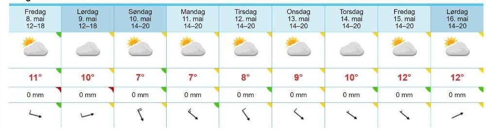 Klikk på bildet for å forstørre. STAVANGER: Langtidsvarsel for perioden fra og med fredag 8. til og med lørdag 16. mai.