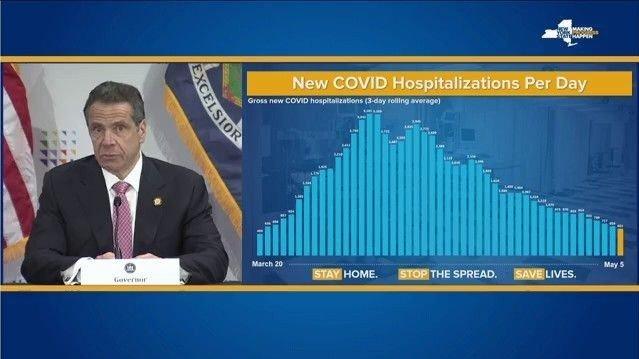 Klikk på bildet for å forstørre. Mens antallet daglige nye sykehusinnleggelser i New York på grunn av viruset flere dager på rad har ligger over 3000, var det på onsdag denne uken nede i 600 innleggelser. På det verste var det oppe i 3200 personer.