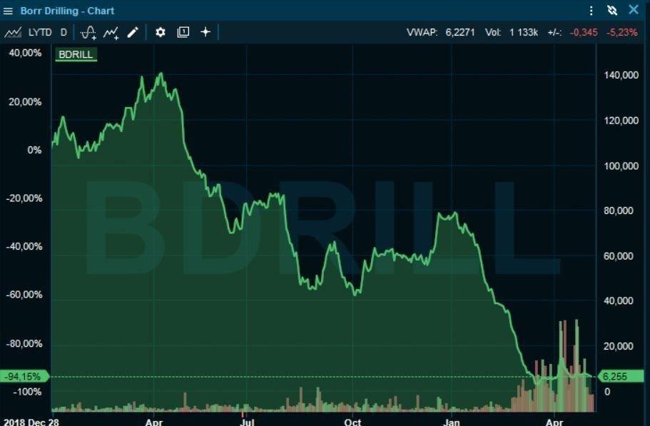 Klikk på bildet for å forstørre. NED 94 PROSENT: Aksjekursen til Borr Drilling har falt med hele 94 prosent siden utgangen av 2018.