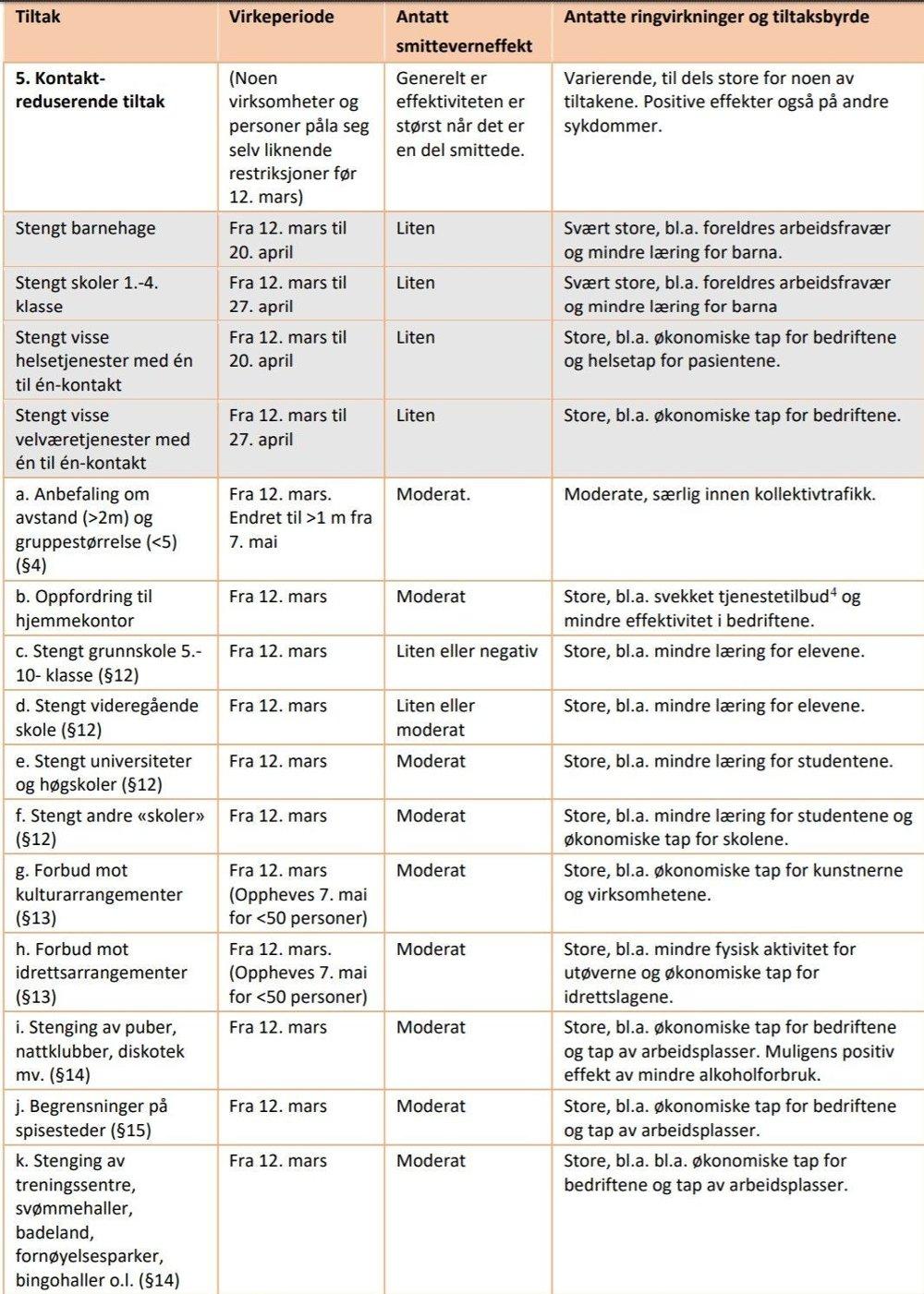Klikk på bildet for å forstørre. FHIs vurdering av de kontaktreduserende tiltakene.