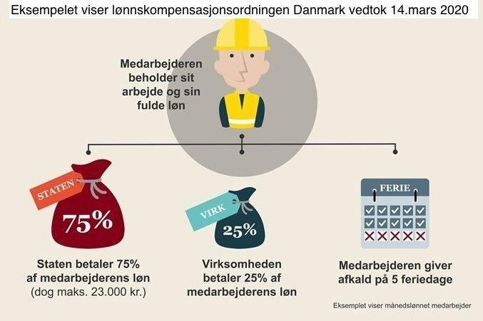 Klikk på bildet for å forstørre. Infografikk fra den danske regjeringen.