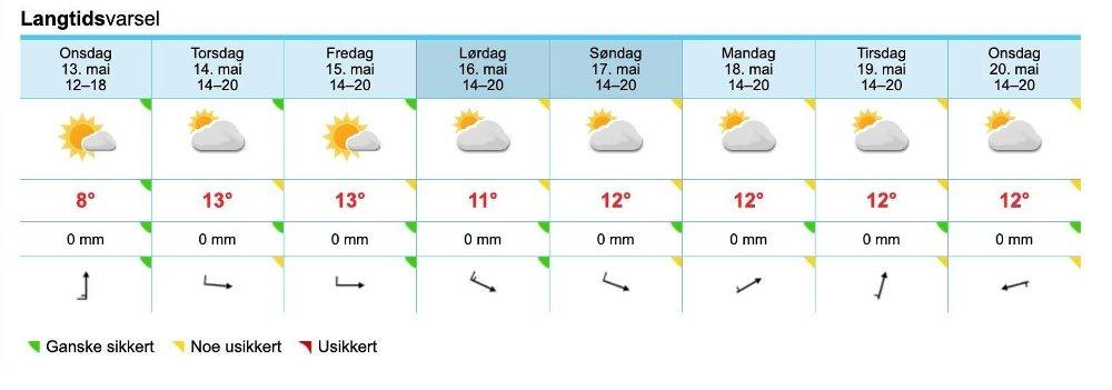 Klikk på bildet for å forstørre. ARENDAL: Leter du etter sol og varme denne uka, er dette det beste meteorologene har å by på. Arendal kan vente seg opp i 12-13 grader på det meste.
