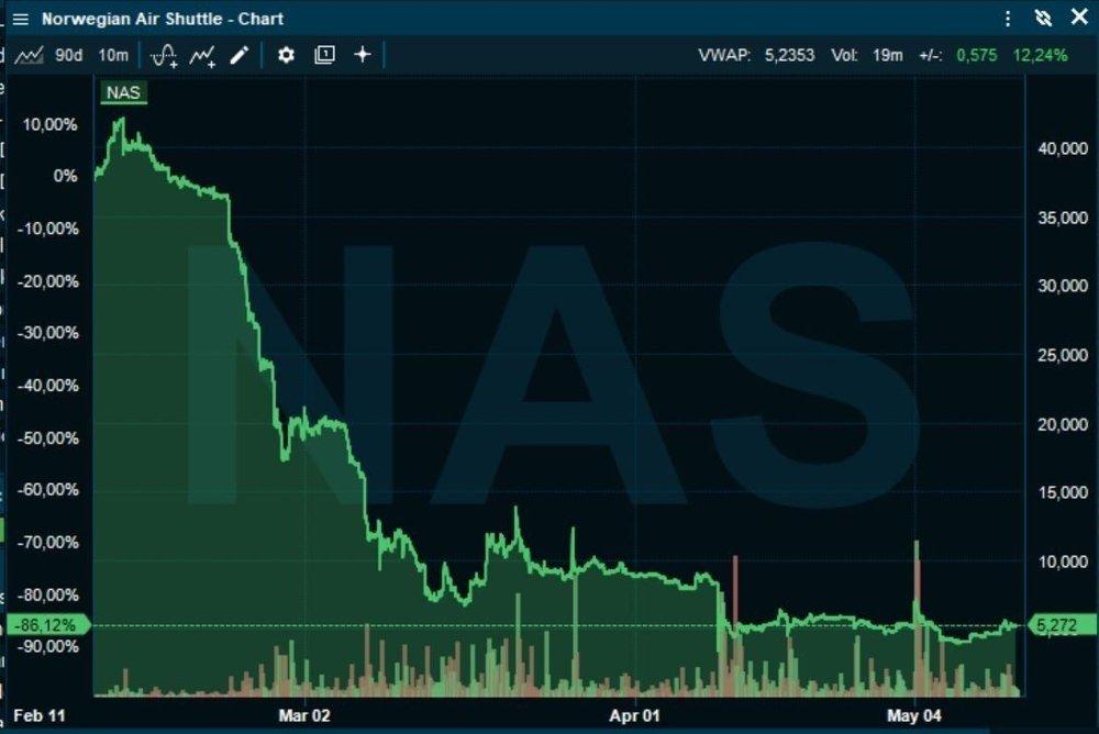 Klikk på bildet for å forstørre. TAR DU SJANSEN? Norwegian-aksjer selges for over 5,25 kroner i markedet. Du kan kjøpe de for 1 krone i aksjekapitalutvidelsen.