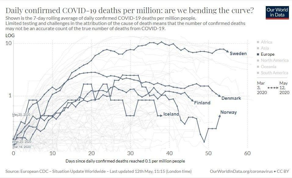 Klikk på bildet for å forstørre. Grafene viser utviklingen av daglige dødsfall per en million innbyggere basert på et gjennomsnitt syv dager bak i tid.