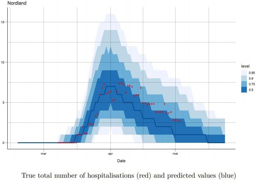 Klikk på bildet for å forstørre. Innleggelsesberegning for Nordland. Røde prikker viser faktiske tall, blå områder viser datamodellens beregninger.
