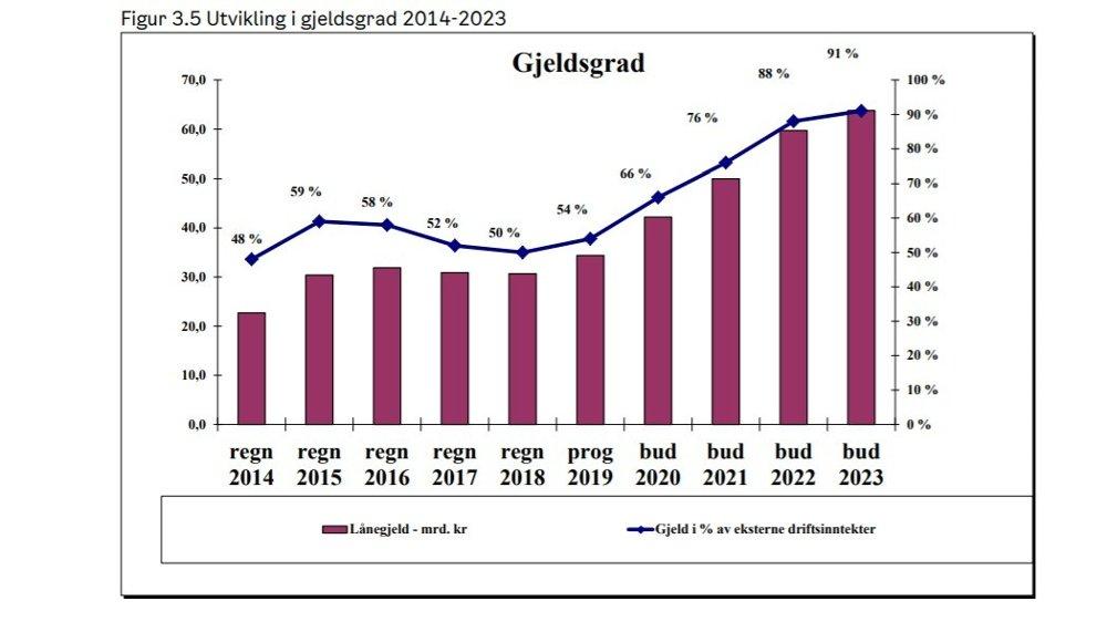 Klikk på bildet for å forstørre. Graf over utviklingen av Oslos gjeld.