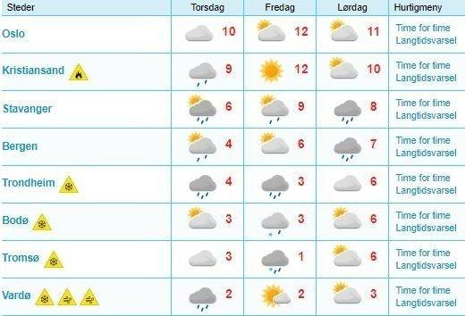 Klikk på bildet for å forstørre. Oversikten viser værprognosen de neste tre dagene i noen norske byer